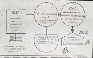 Monitoring flow chart, 1977.