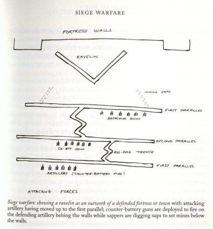 Siege Warfare Diagram